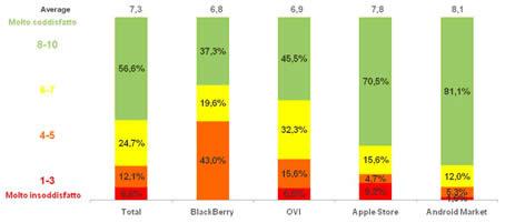 applicazioni-mobile-trends