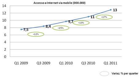 crescita-internet-mobile