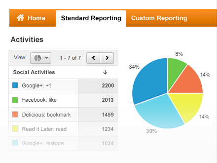 google-analytics-social