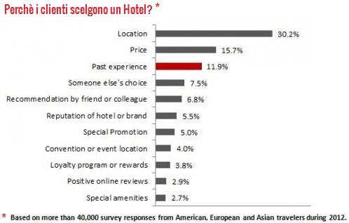clienti-prenotazioni-hotel