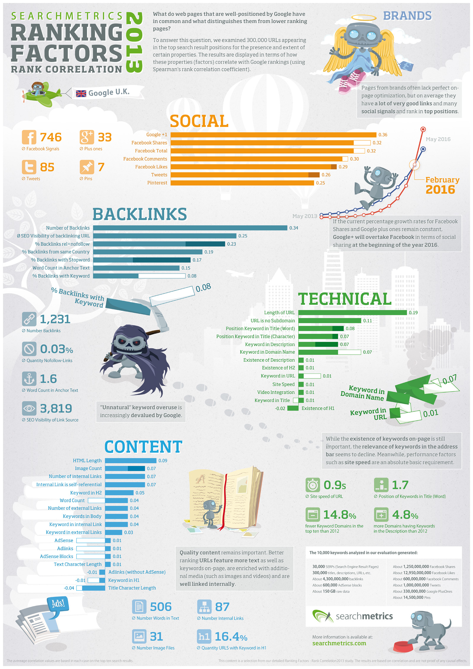 infografica-searchmetrics