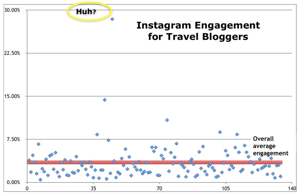 engagement-instagram