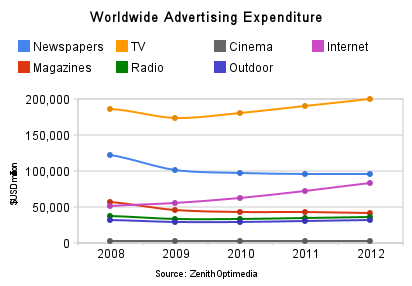 worldwide-advertising