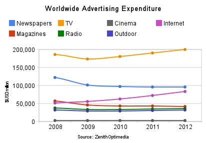 worldwide-advertising