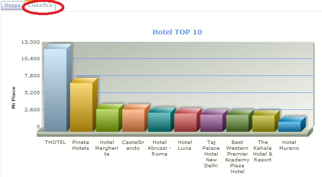 classifica-hotel-page4fan