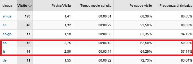 google-analytics-filtro-lingua