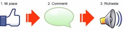cosa-vogliono-le-persone-dalle-pagine-facebook