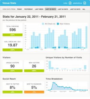 statistiche-foursquare