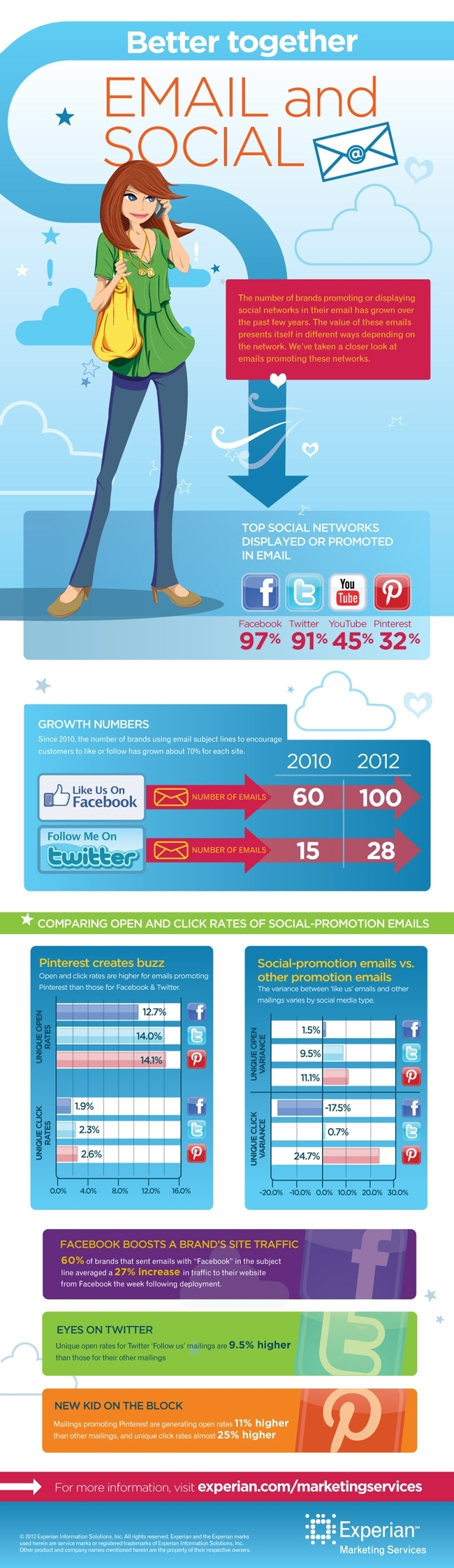 social-email-marketing