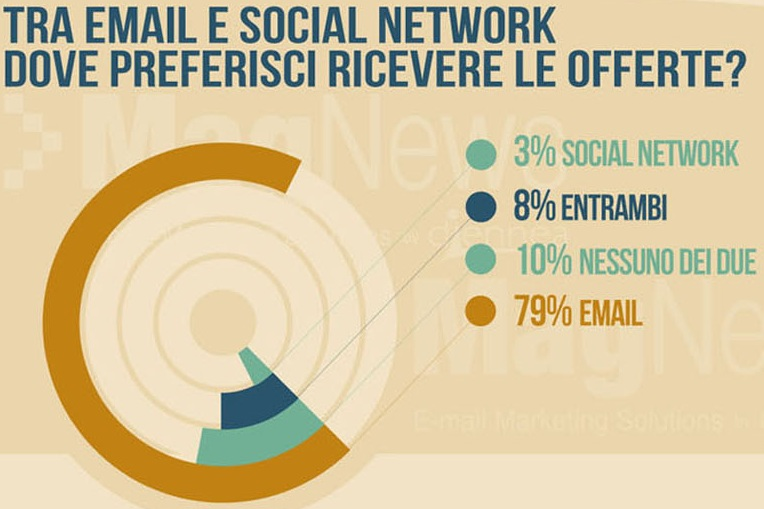 email-socialnetwork