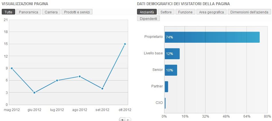 statistiche-linkedin