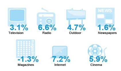 advertising-internet-2012
