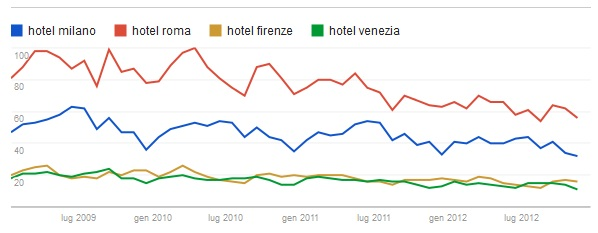 ricerche-hotel-google