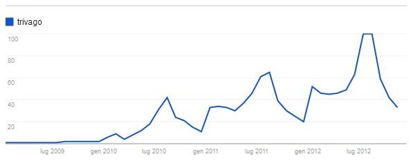 ricerche-trivago-google