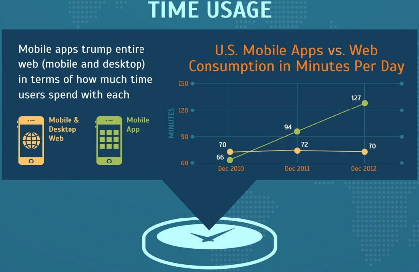 time-use-apps