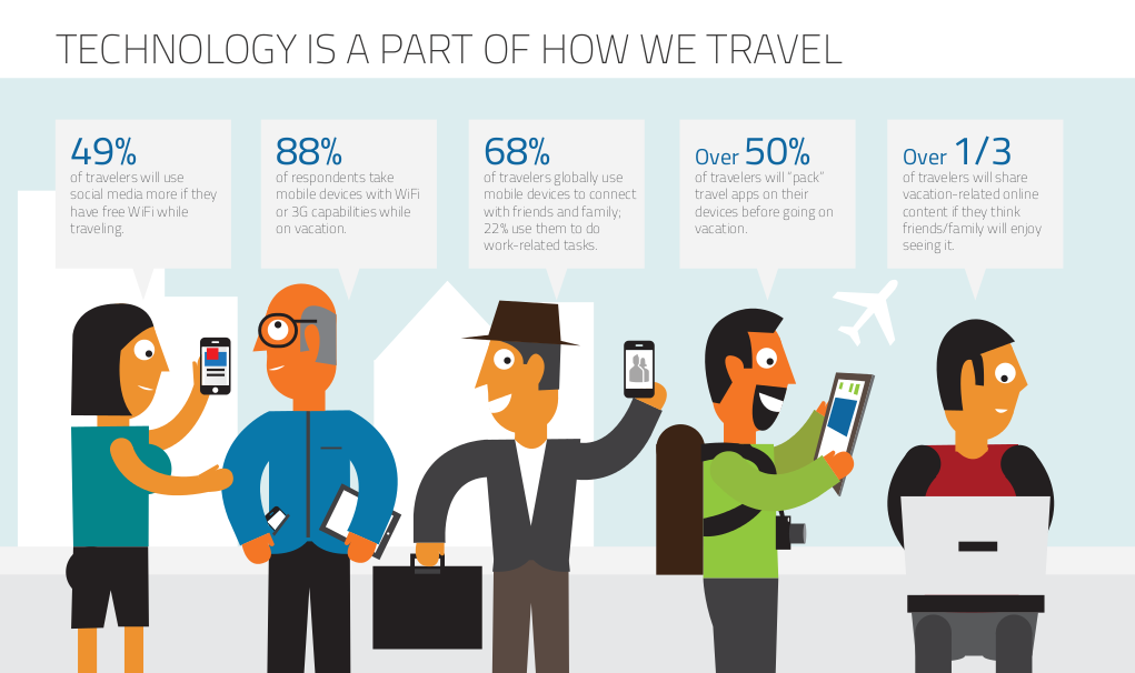 viaggi-socialnetworks-mobile