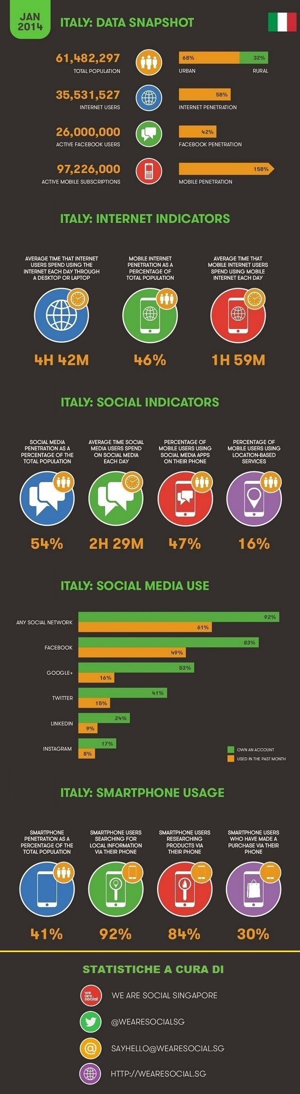 digital-global-trends-italia-infografica
