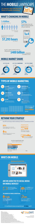 25 statistiche sul Mobile Marketing che non devi perderti | Hotel 2.0