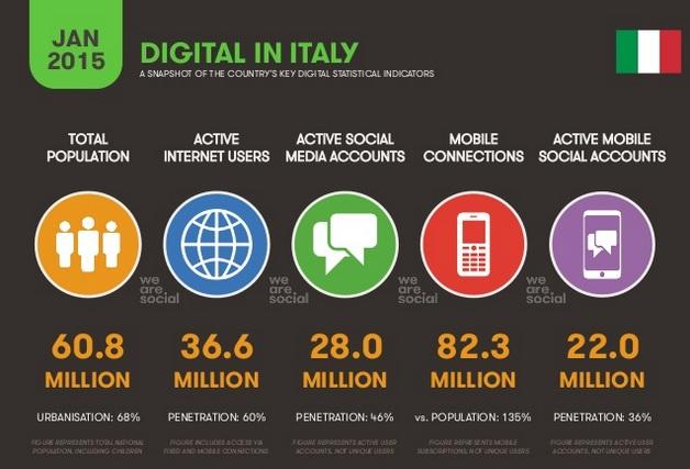 Statistiche sul Digitale a livello Globale e in Italia