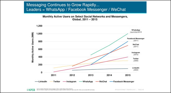 app-messaggistica-contro-social