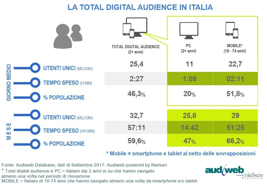TotalDigitalAudience_settembre2017