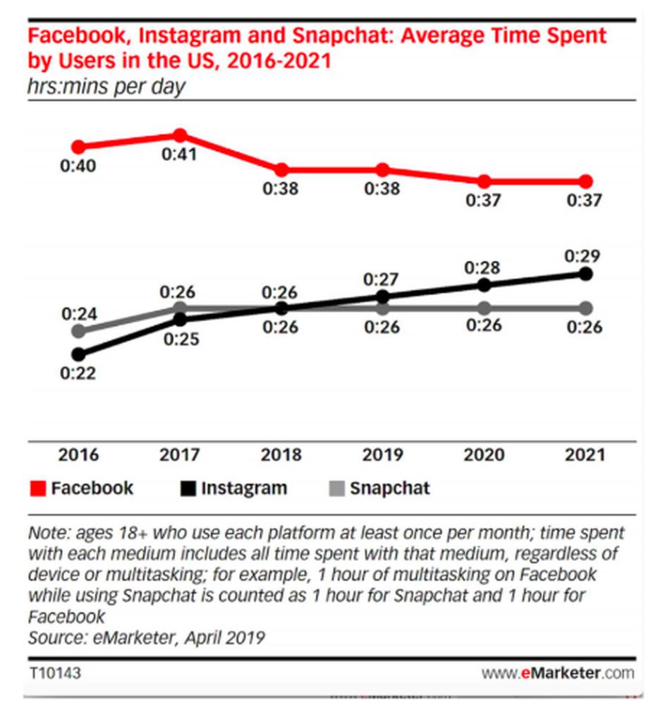 Tempo medio passato su Facebook, Instagram e Snapchat negli USA dal 2016