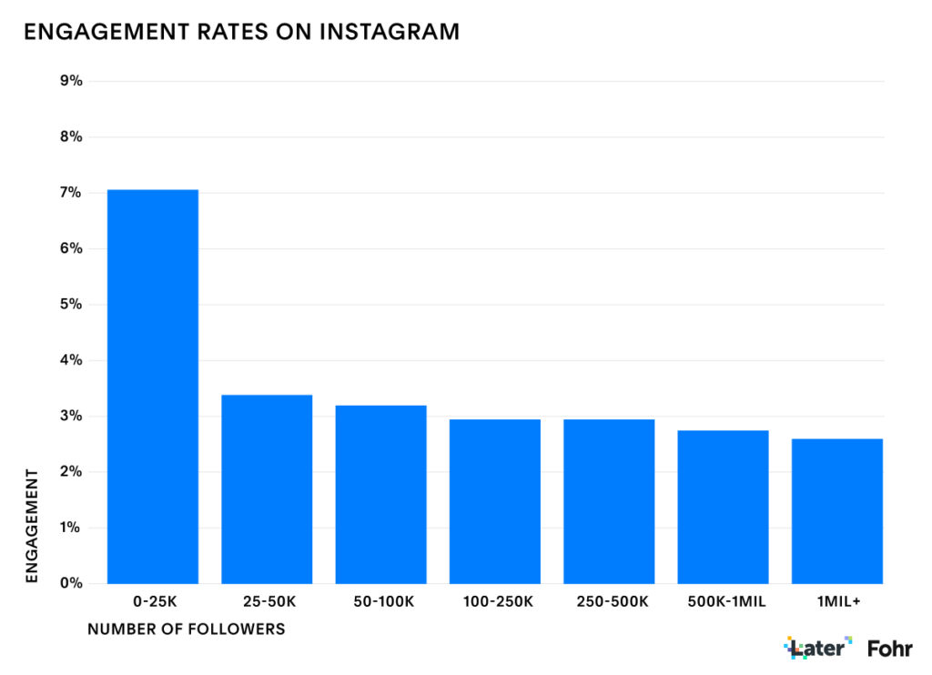 Engagement rate su Instagram in base al numero di follower