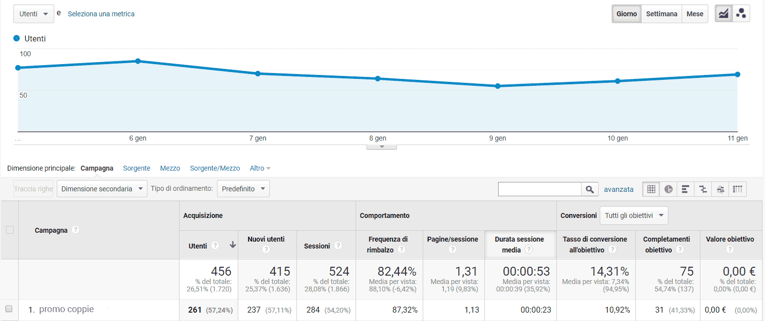 Rapporto conversioni in Google Analytics